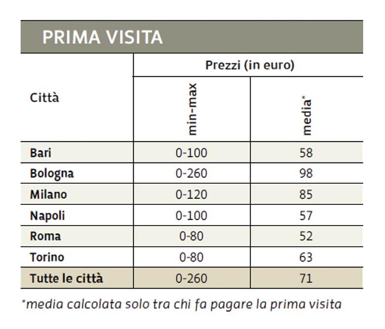 costo dentista in italia